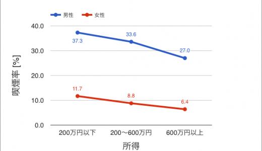 【年収】タバコ・酒・トライアスロン…が所得に与える影響についてデータを集めて考察してみた