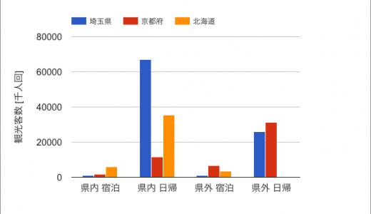 あなたの県は何位?観光客数ランキングをまとめてみたら、京都や北海道は『埼玉以下』と判明