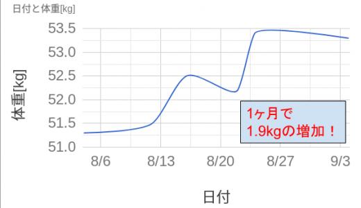 【レビュー】太るサプリ・プッチェ(Puche)を1ヶ月使用したので効果と副作用を振り返る